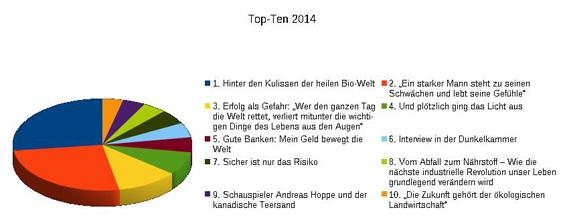 TopTen2014-Freigeber