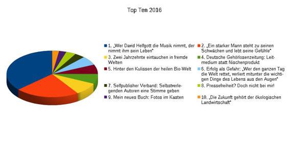 topten-2016-freigeber